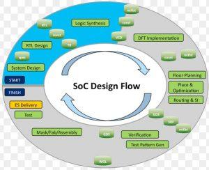 soc design seminar